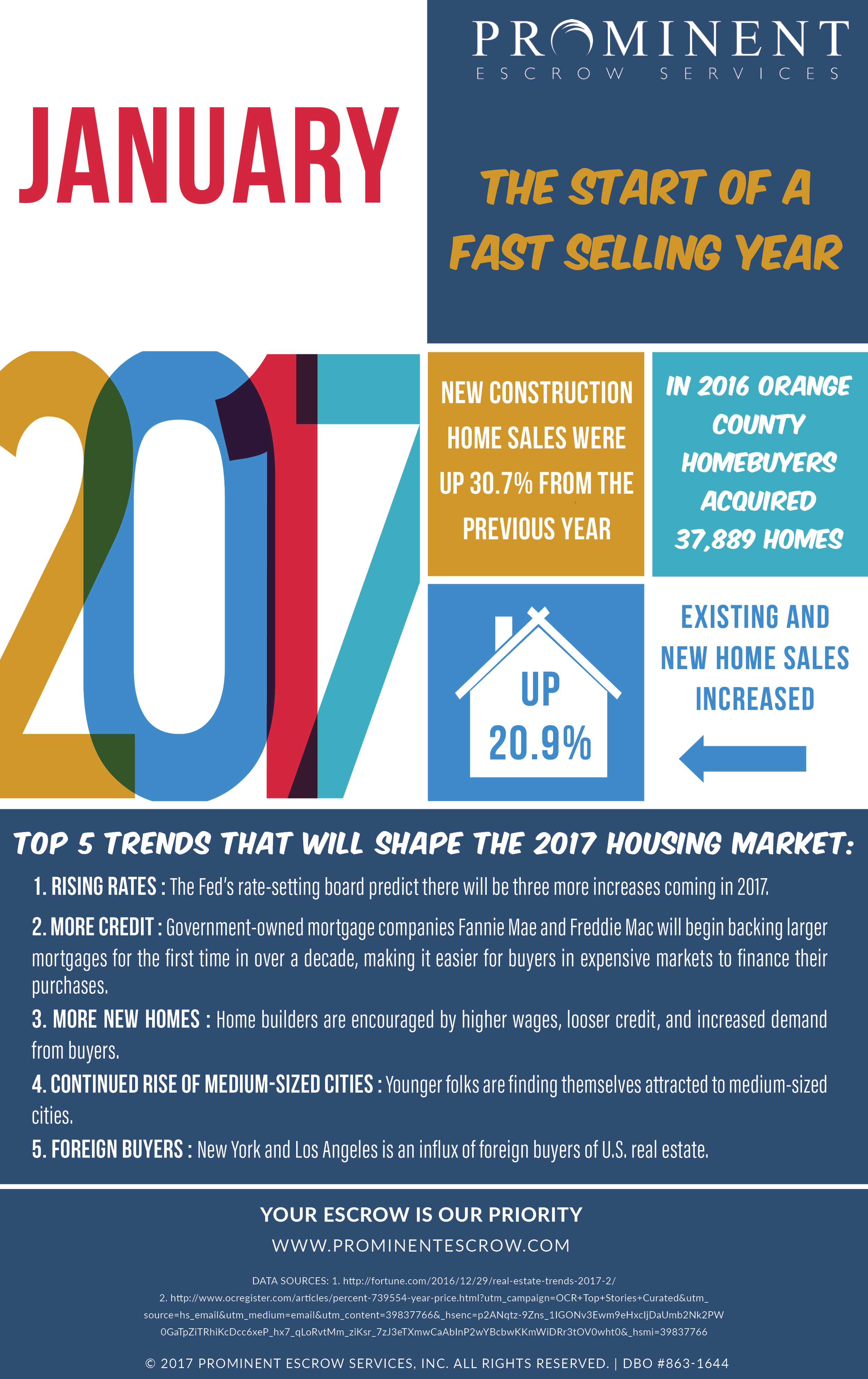 1-4-17 The-start-of-a-fast-selling-year-2017.png