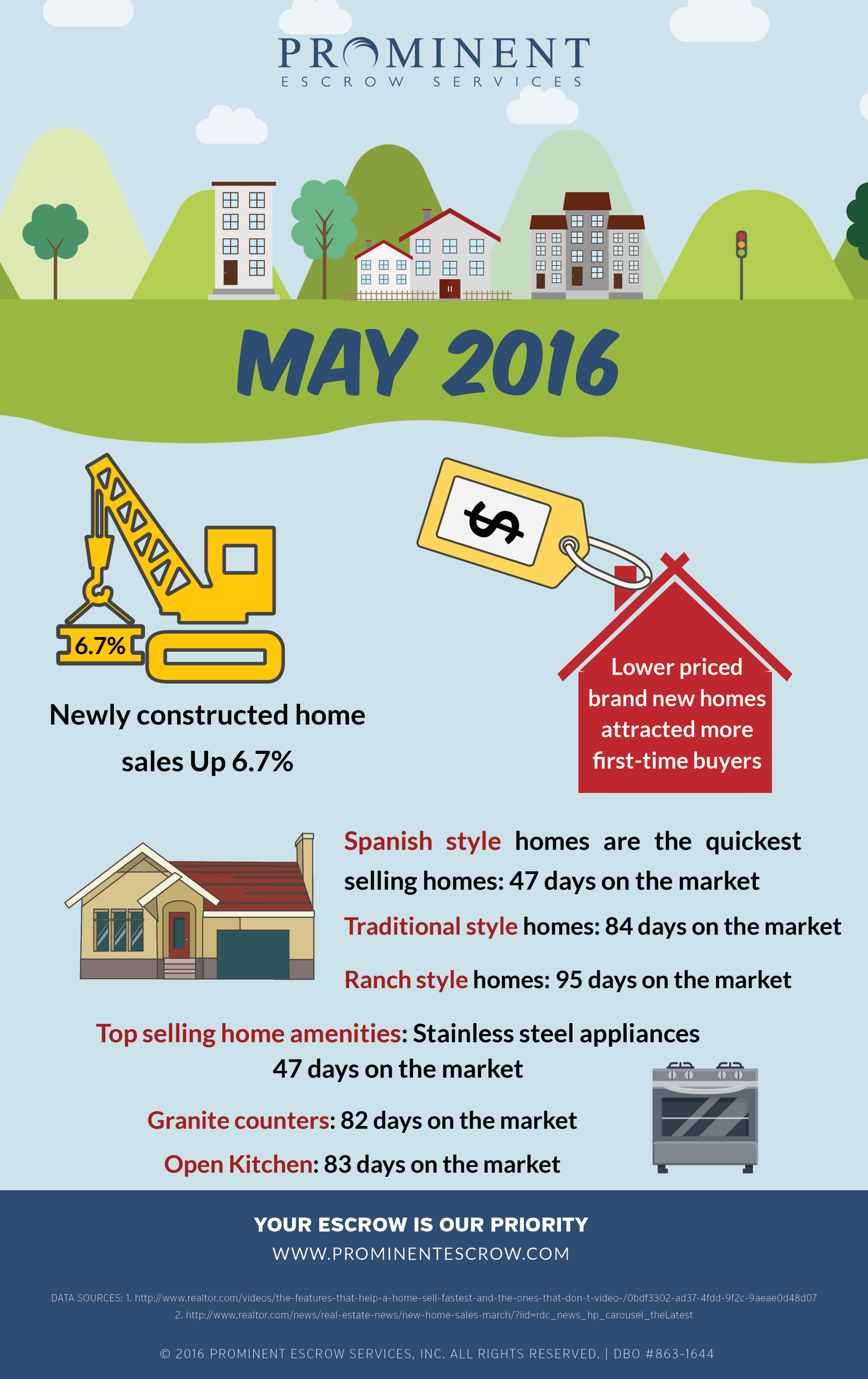 5-9-16 What-is-attracting-home-buyers-May.png