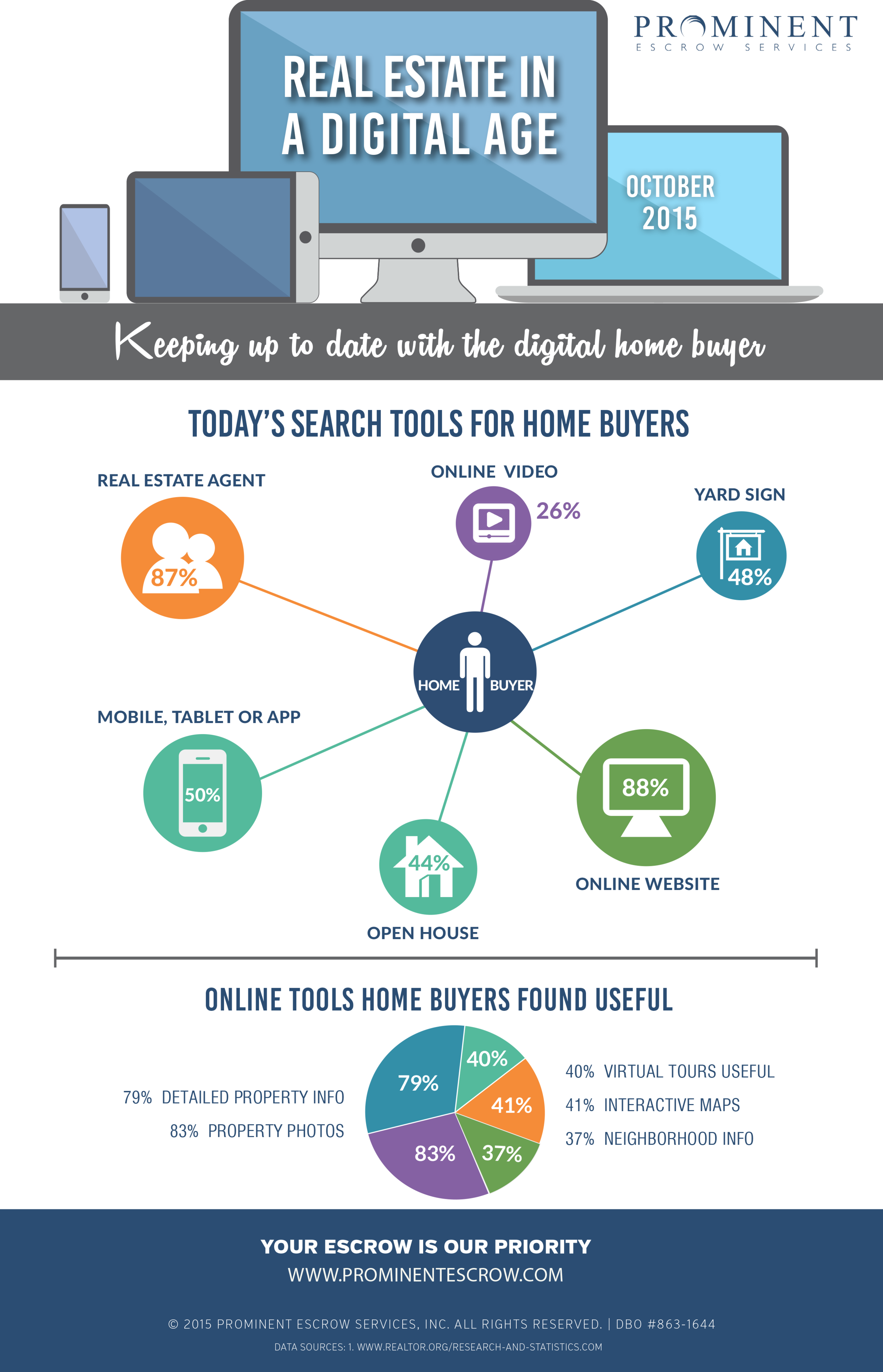 9-1-2015 Real-Estate-in-a-digital-age-Oct-2015.png