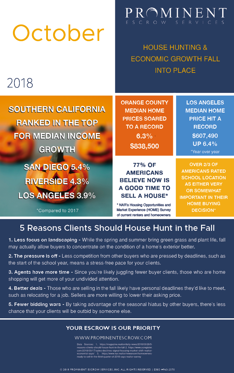 10-2 House hunting + Economic growth Fall into place_Oct .png