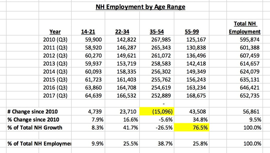 Employment by Age.jpeg