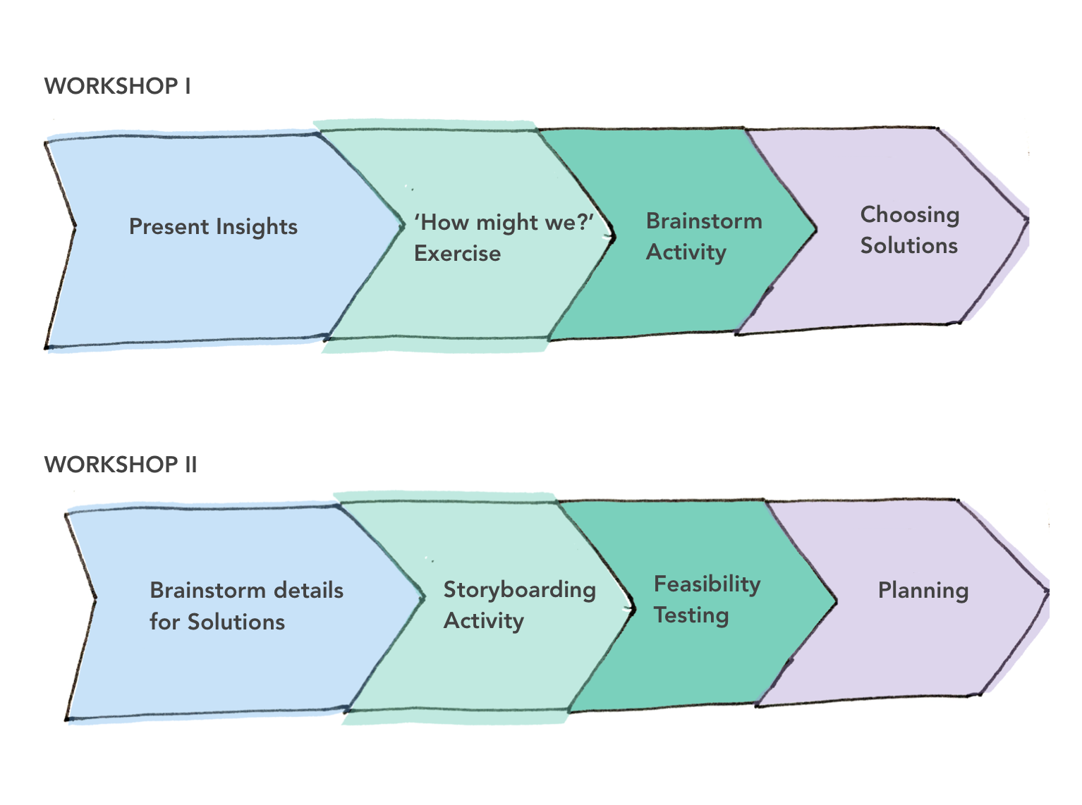 Figure: Process for the two part workshop