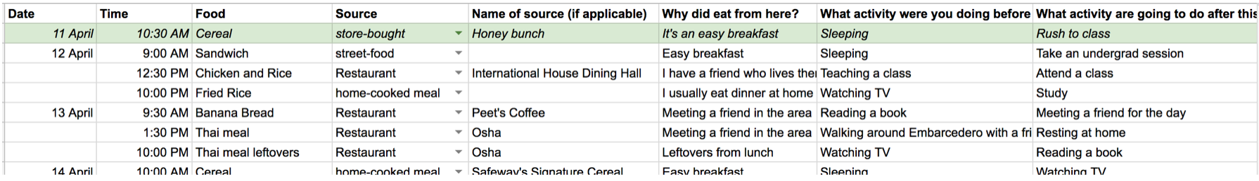 Figure: Google Sheet of a participant in the diary study