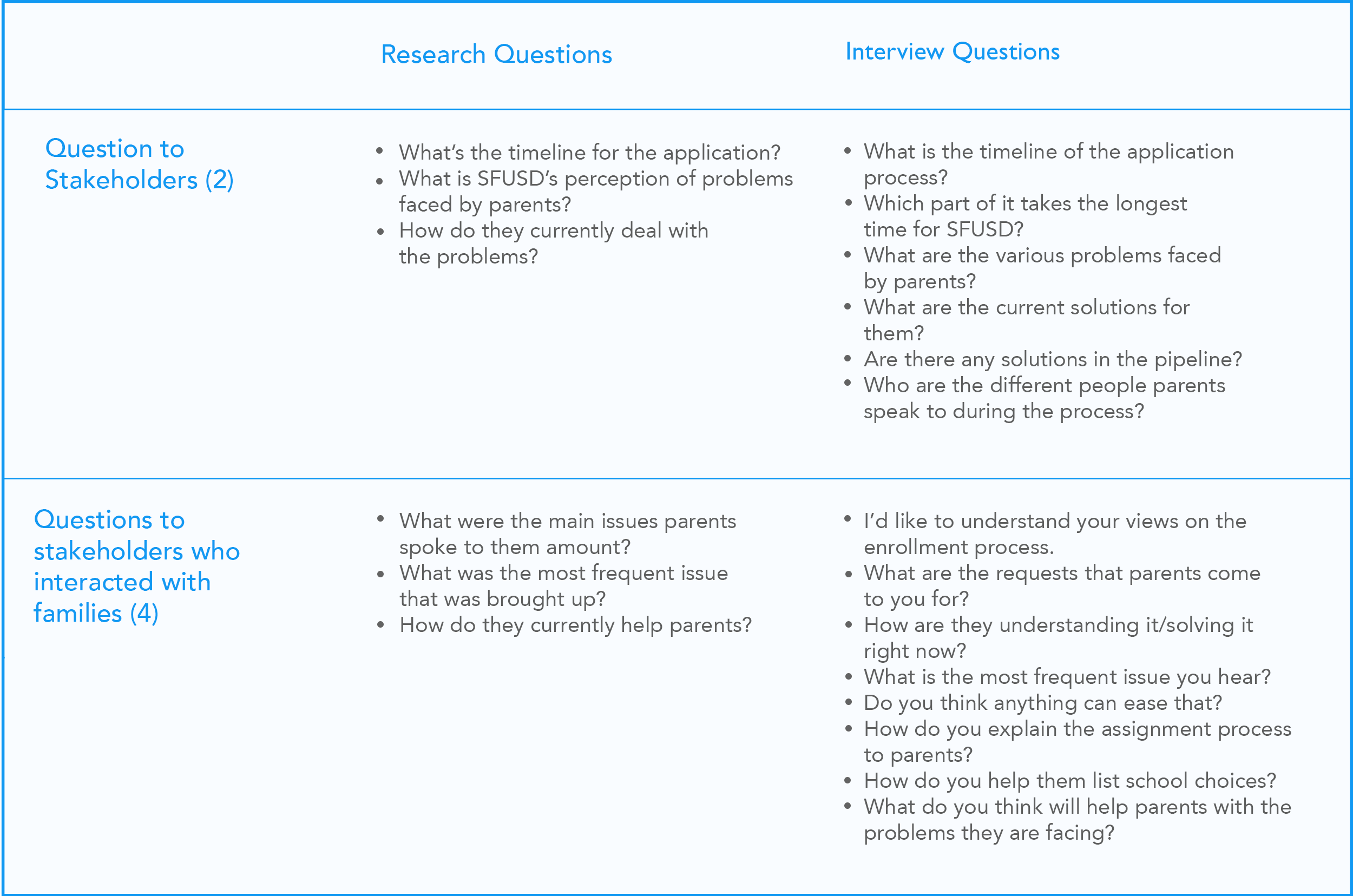 Figure: Putting down the main questions I wanted to answer helped bring out the questions to ask stakeholders