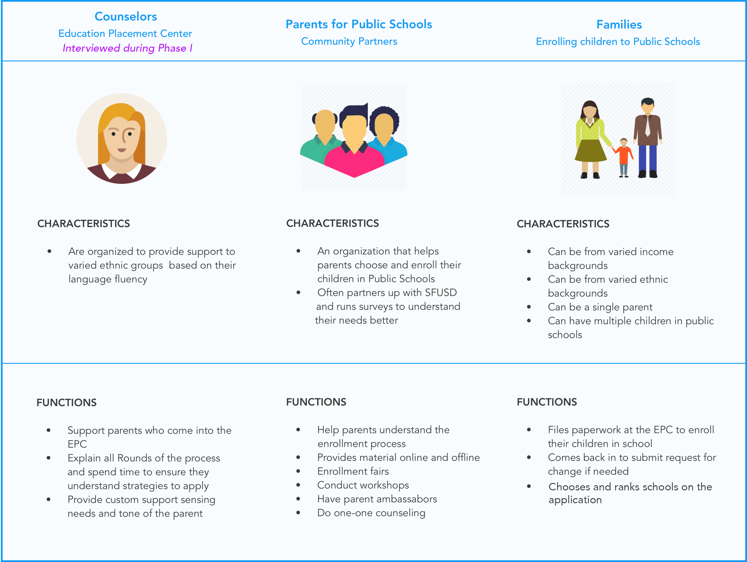 Figure: Personas with characteristics and their functions