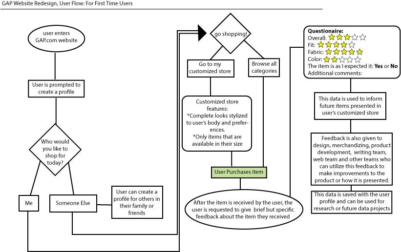 Gap-Redesign-user-flow.jpg