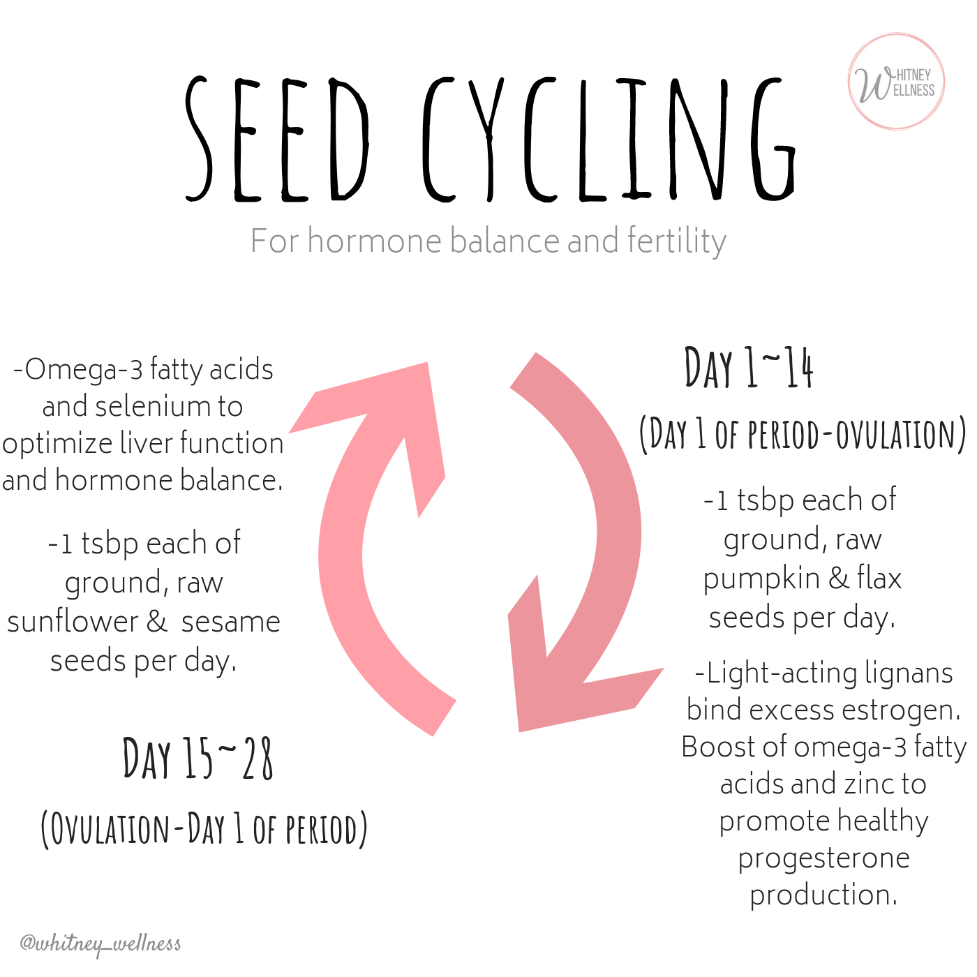 Pink seed cycling graphic.png