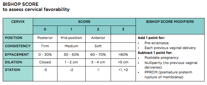Chart detailing how to use the Bishop Score to assess cervical favorability for labor induction.