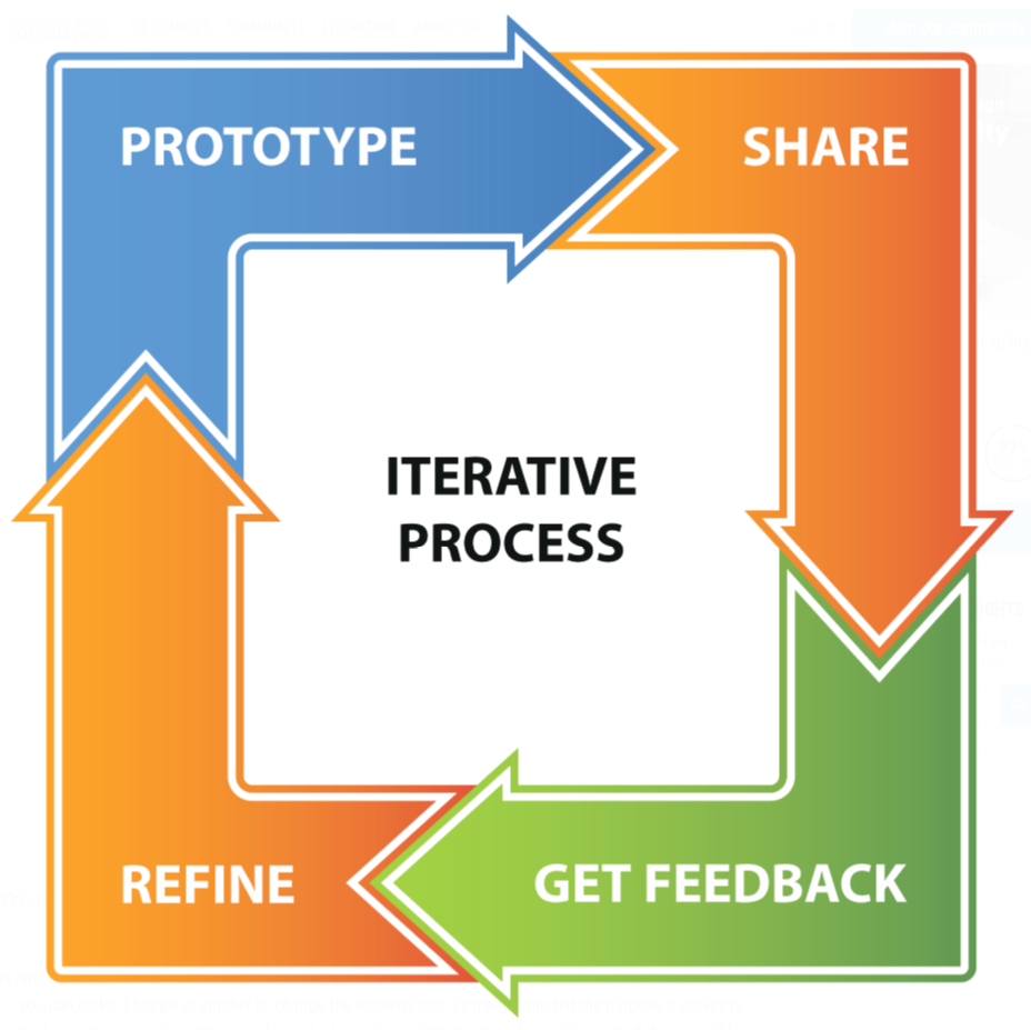 Iterative_Process.PNG