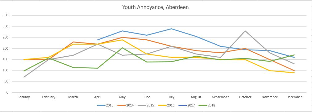 Instances of youth annoynces in Aberdeen with stats supplied to us from the Police. 2017 stats were unavailable.