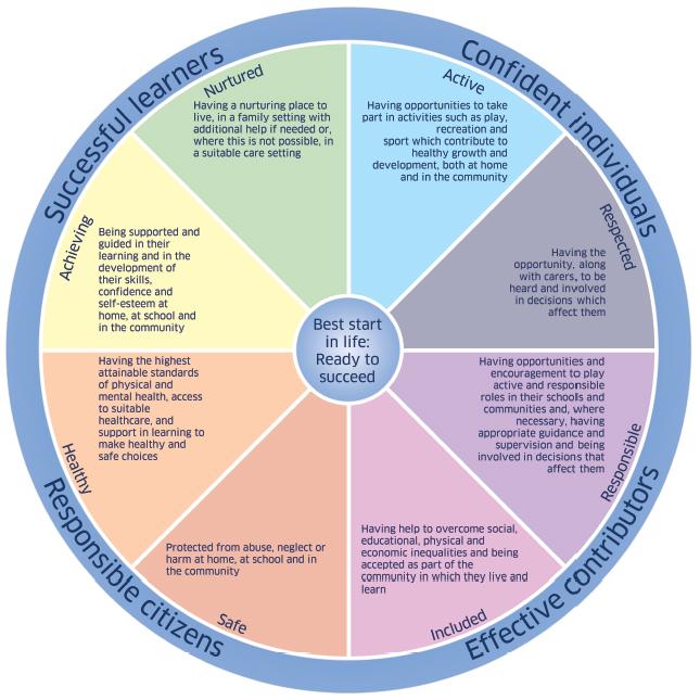 SHANARRI+-+Wellbeing+wheel+-+full+text.jpg
