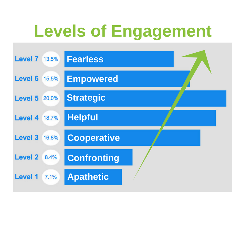 Optimizing Engagement - Help your executives and employees engage more fully in your organization and in their lives. We all develop lenses that determine how we perceive situations and interact with others. These lenses can act as blinders that limit our perspective or prisms that expand and broaden our perspective.In this interactive and thought-provoking workshop, participants are introduced to the seven perspectives that impact personal leadership and engagement – your ability to inspire yourself and others to get more done. We'll discuss how real situations involving team building, dealing with stressful situations, decision-making, collaboration and innovation are impacted by the perspectives each team member brings to the situation. By understanding our current levels and what is driving them, we're able to create choice about the lenses we use to create the results we desire.We wrap with specific action plans to improve on the agreed upon goals and objectives.Based on the Energy Leadership™ Index Assessment and Core Energy work by Bruce D. Schneider.