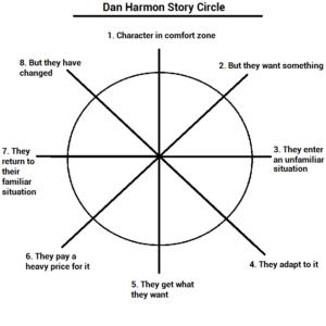 harmon-story-circle-300x300.png