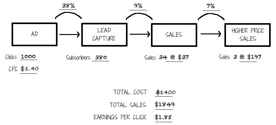 Source: Fill Your Funnel Secrets Book