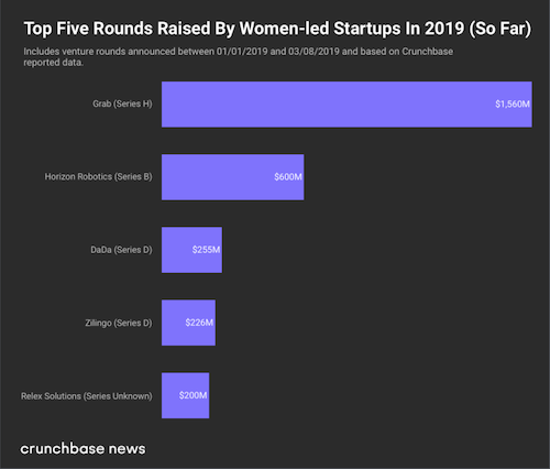 crunchbase_todate_intl_female_funding.png