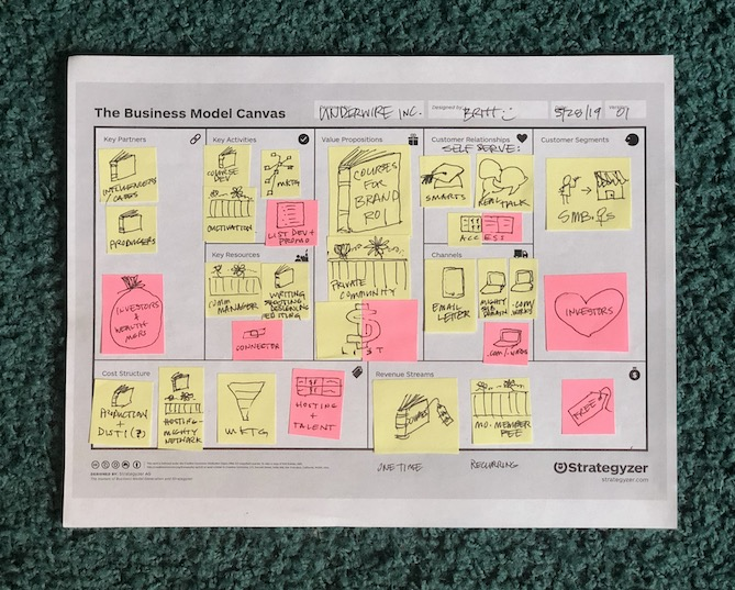 Early version of a Business Model Canvas for Underwire