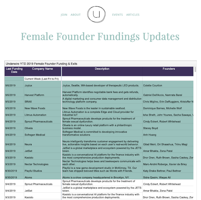 This is Flo Freely, the code name for the new and improved Underwire Female Founder Funding Update. Access the full spreadsheet  here .