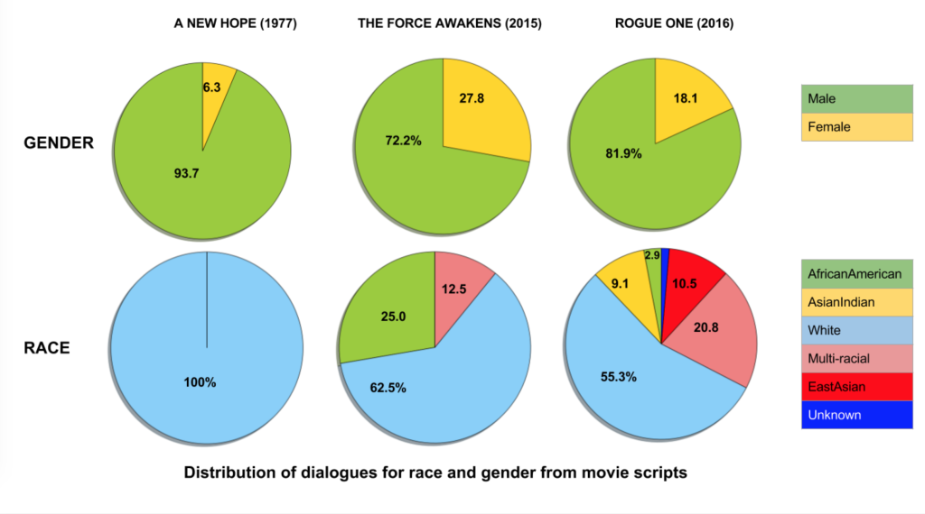 Star Wars  example  shows changes over time – making a conscious  decision  to prioritize diversity in storytelling. Study done by Dr. Shri Narayan of USC Viterbi School of Engineering