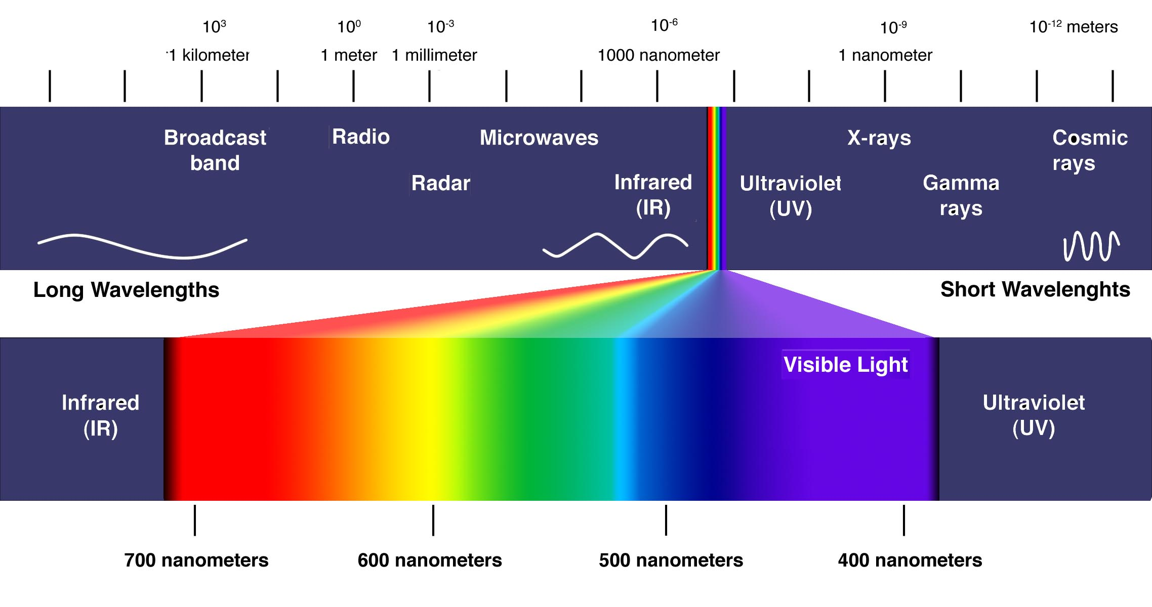 Wavelengths from Longest (Delta) to Shortest (Gamma/Cosmic) and the further dissipation of light into the Visible Spectrum