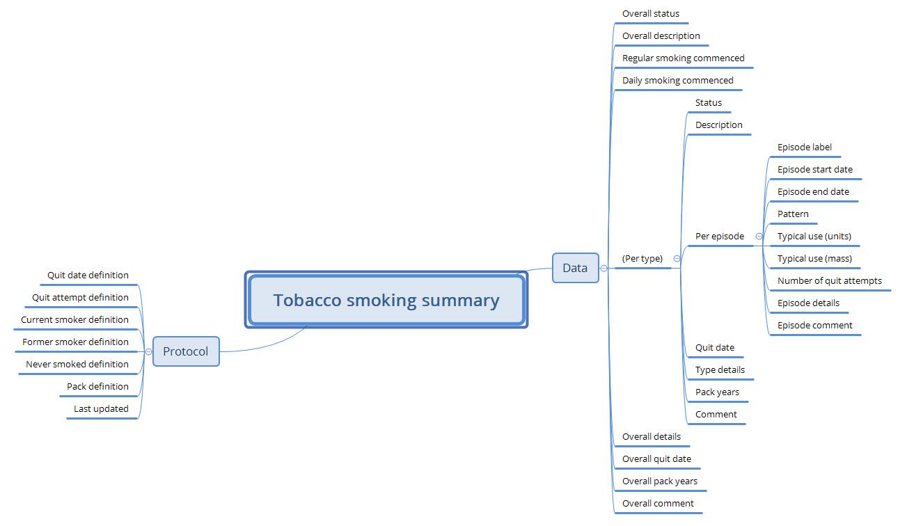 Published 'Tobacco smoking summary' archetype