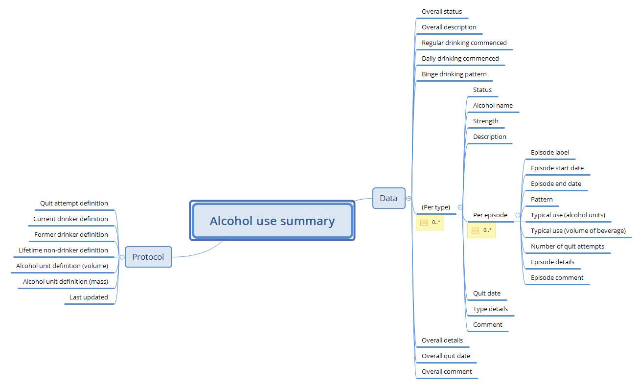 'Alcohol use summary' archetype based on the published tobacco pattern