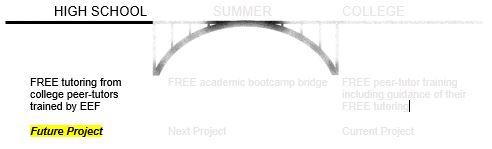 bridge+text for EEF website 6.jpg