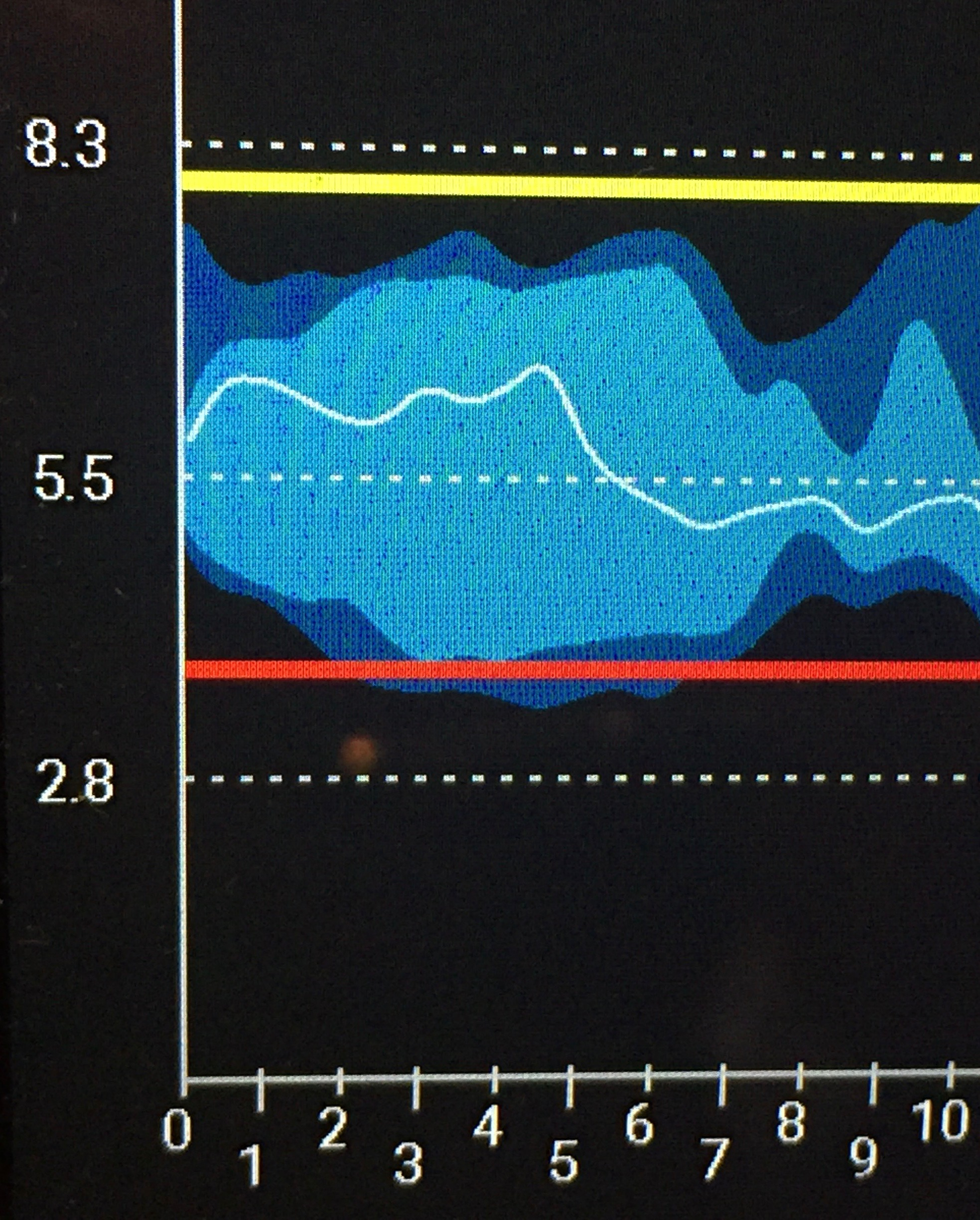 - The graph shows a week of CGM results from overnight and into the morning, based on a basal rate of 11.15u over a 24hour period. The spread of readings shows that there is no obvious pattern to the dose required.
