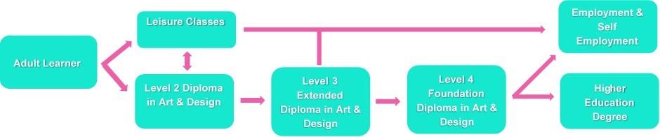 Adult Learner pathway.jpg