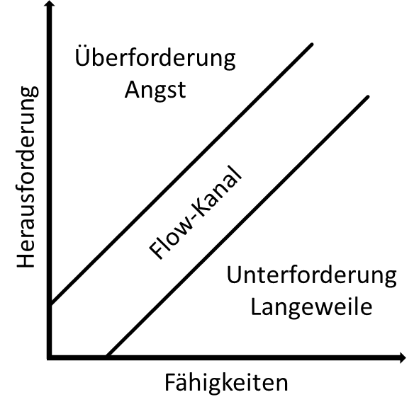 Flow-Theorie nach Csikszentmihalyi