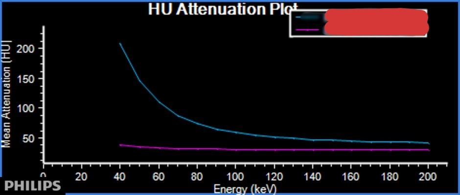 Spectral plots on delayed image: Magenta curve from an ROI on the MI is flat, consistent with lack of iodine. The ROI in the interventricular septum shows significant increase on lower keV, consistent with iodine uptake.