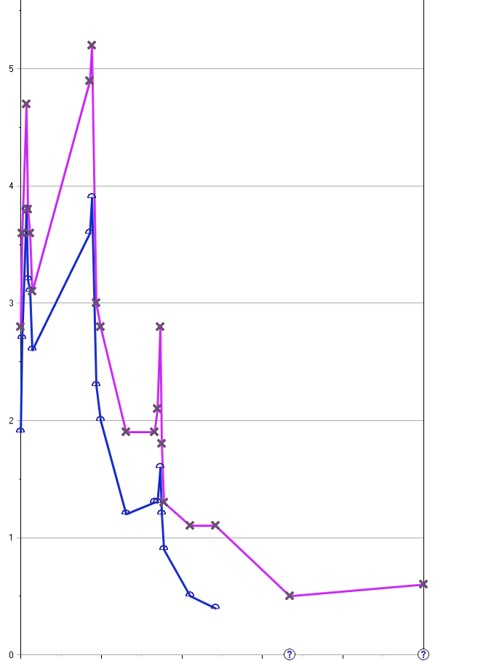 Severe direct hyperbilirubinemia (blue curve, magenta is total bilirubin). Bilirubin dropped to normal over several days.