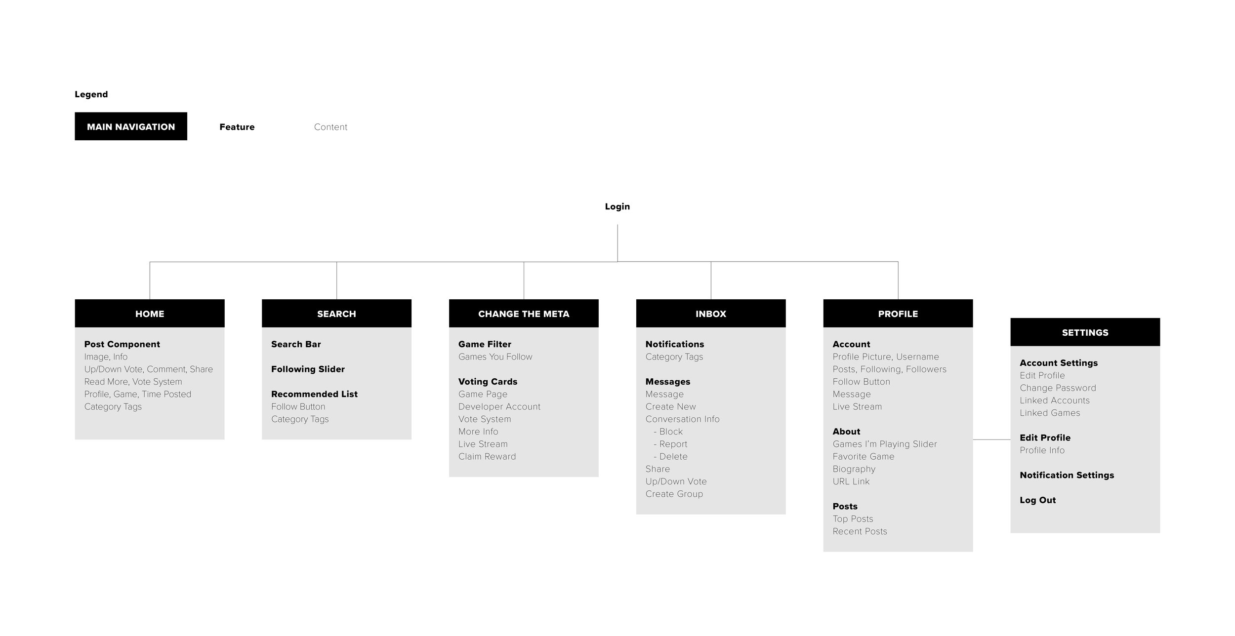Meta Process Flow.jpg