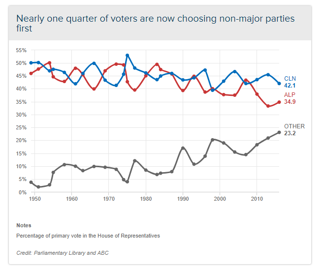 non major parties.PNG