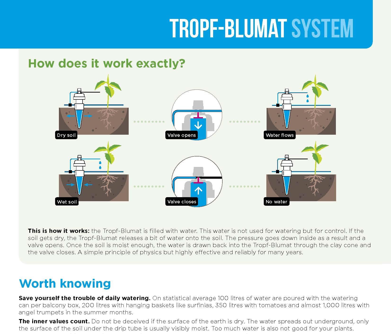 How_Drip_Blumats_Work (2).jpg