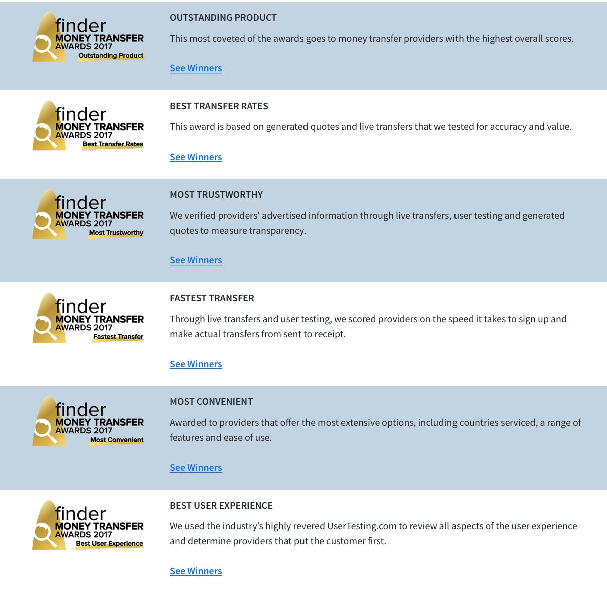 Money Transfer Awards No Ro