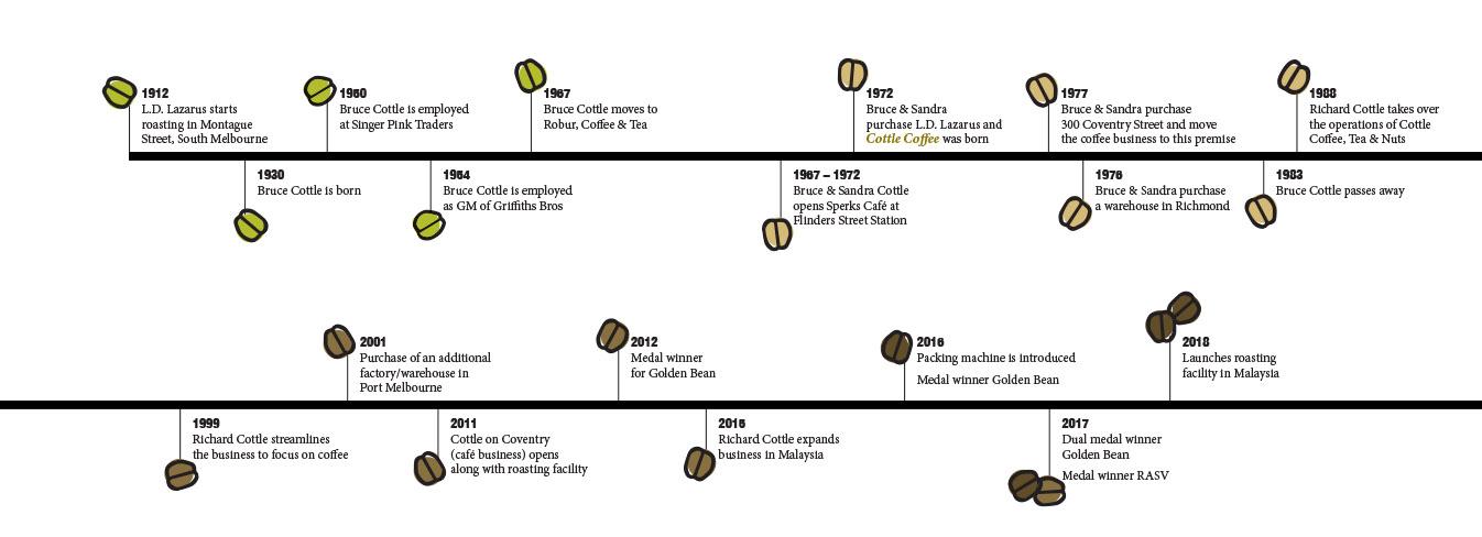 timeline ret.jpg