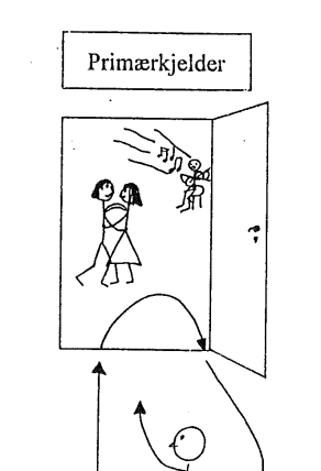 Tegning/Illustrasjon av Bakka, Flem og Okstad, 1993.