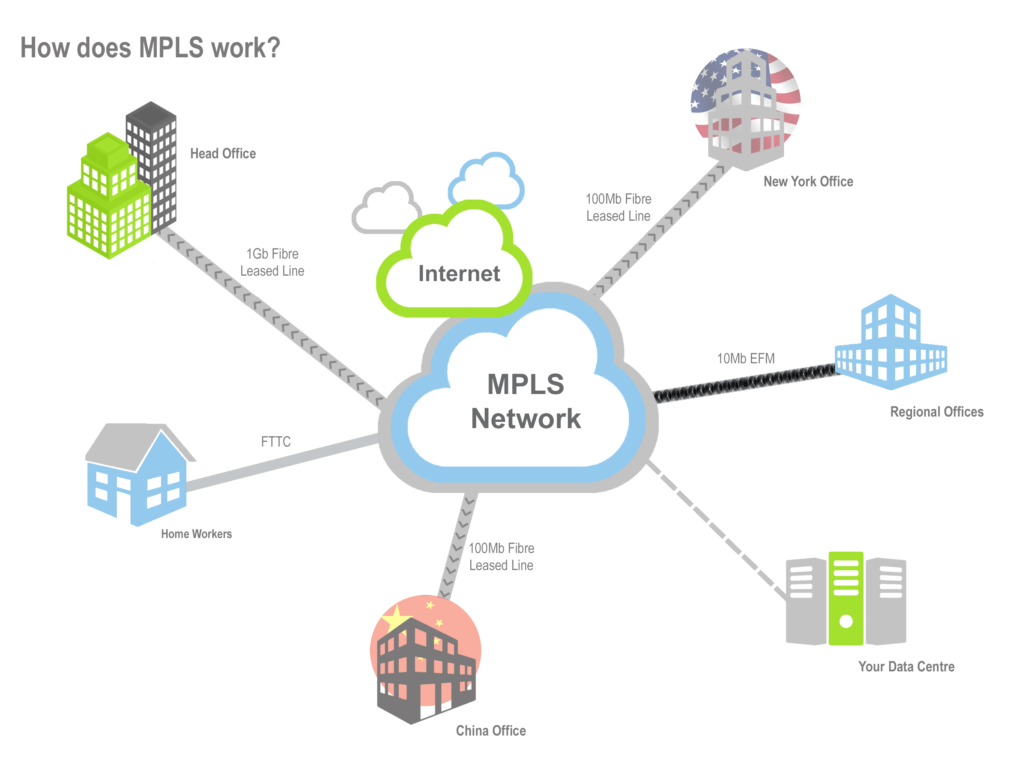 MPLS (Multiprotocol Label Switching) Network
