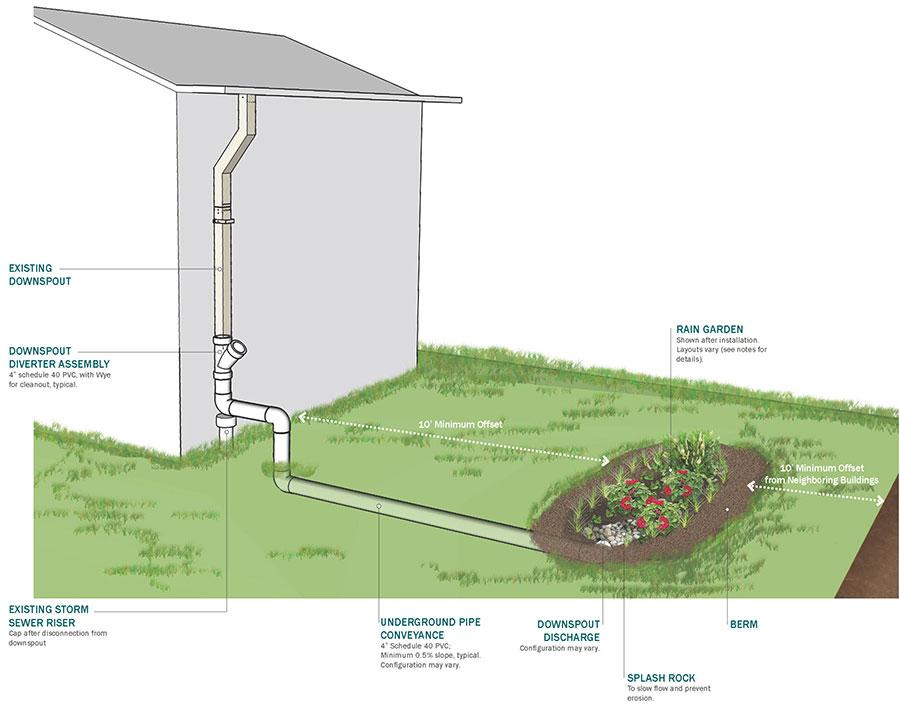 Rain-Garden-Diagram.jpg