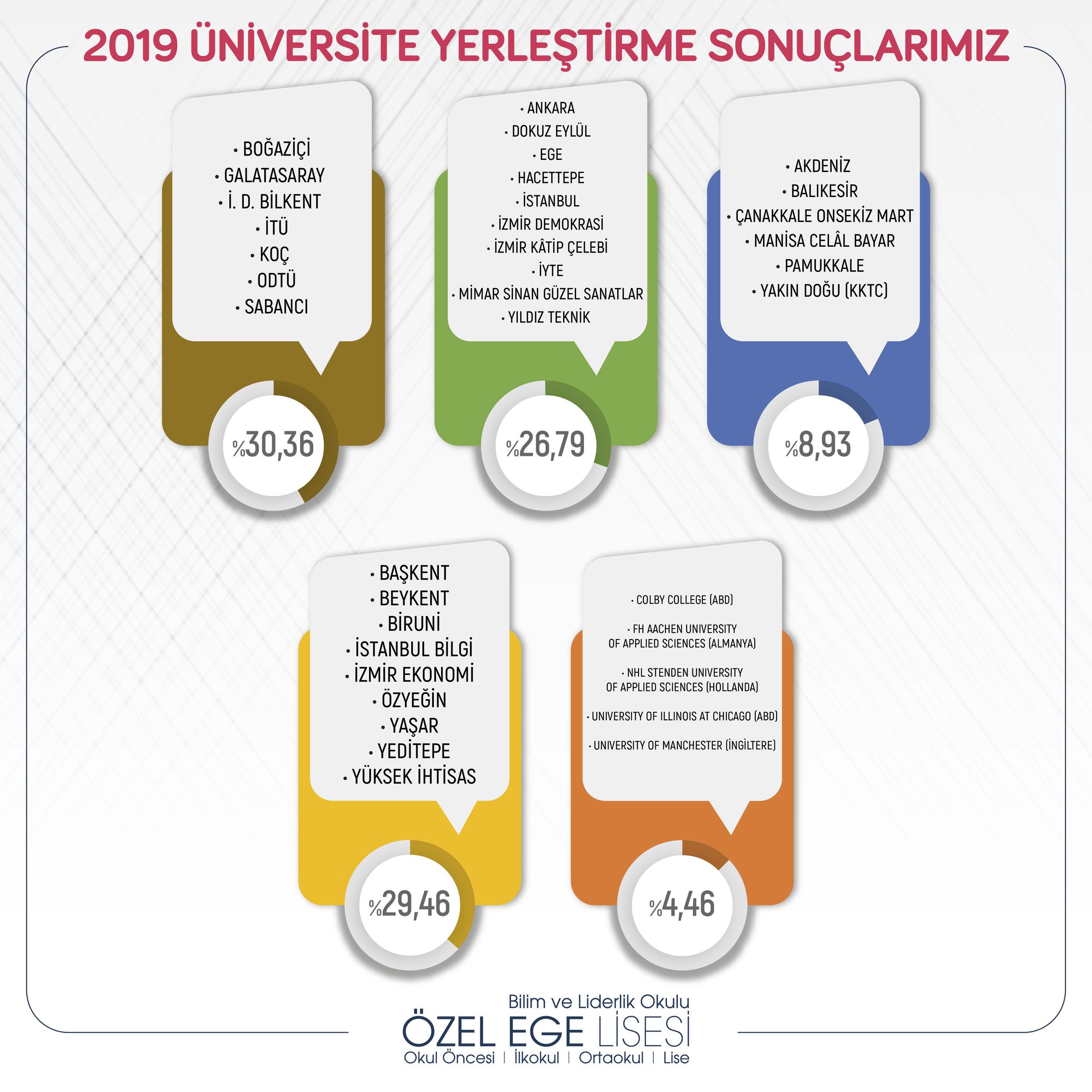 2019 ÖSYM Üniversitelere Göre Yerleştirme Oranları.jpg