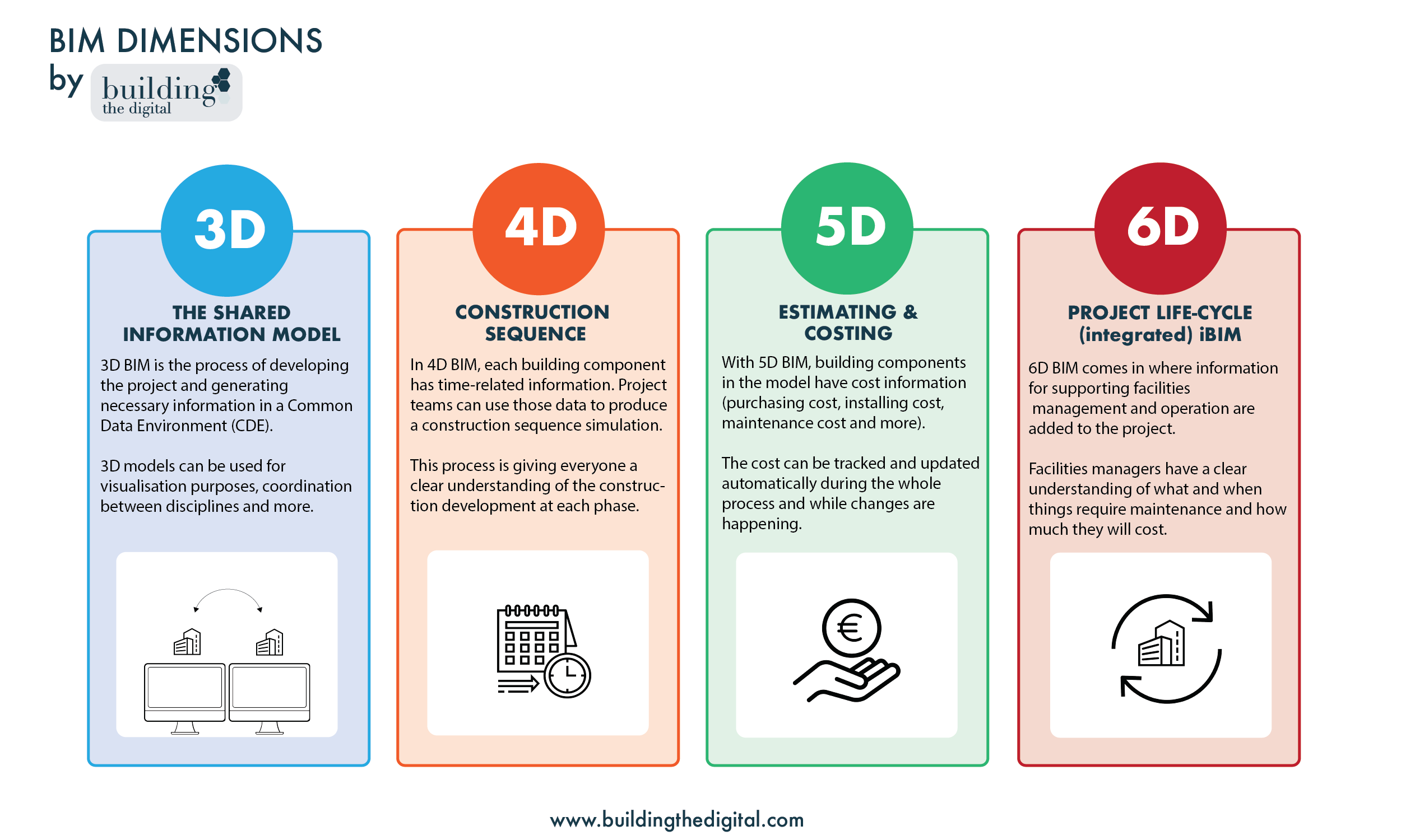 BIM dimensions infographic by building the digital: https://www.buildingthedigital.com/blog/bim-beginners
