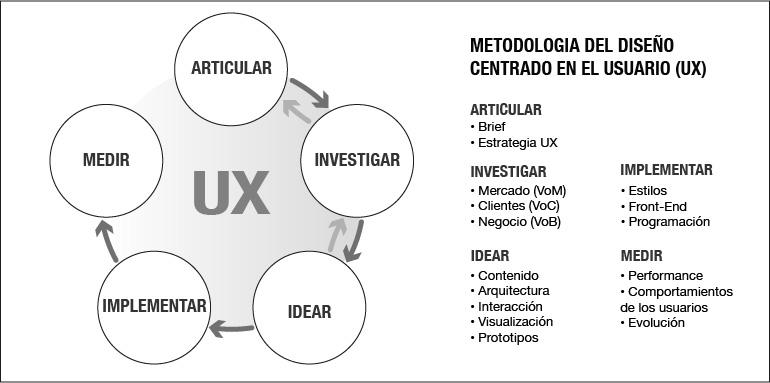 metodologia-diseño-ux-extendida.jpg