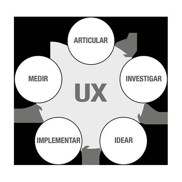 Libro Investigación UX - Metodología