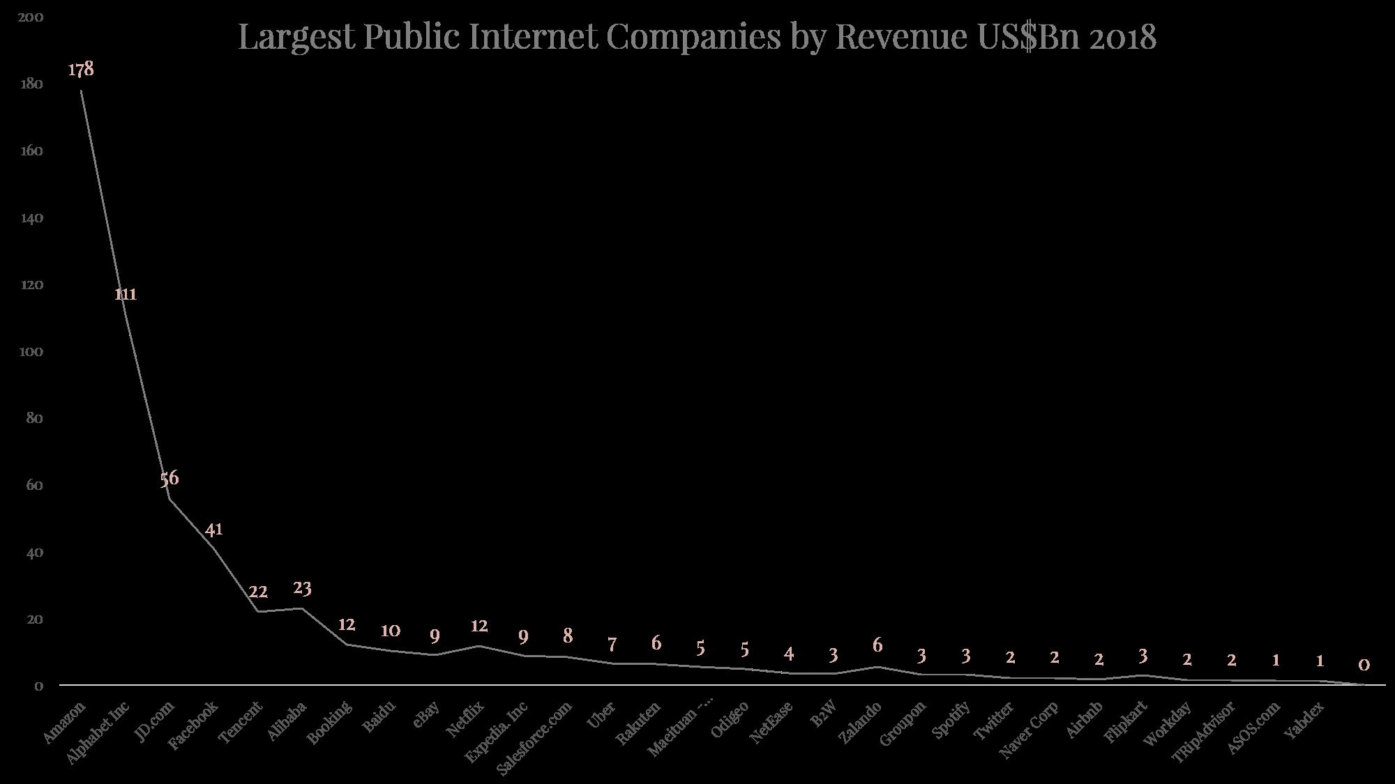 Largest Internet Companies by Revenue.png