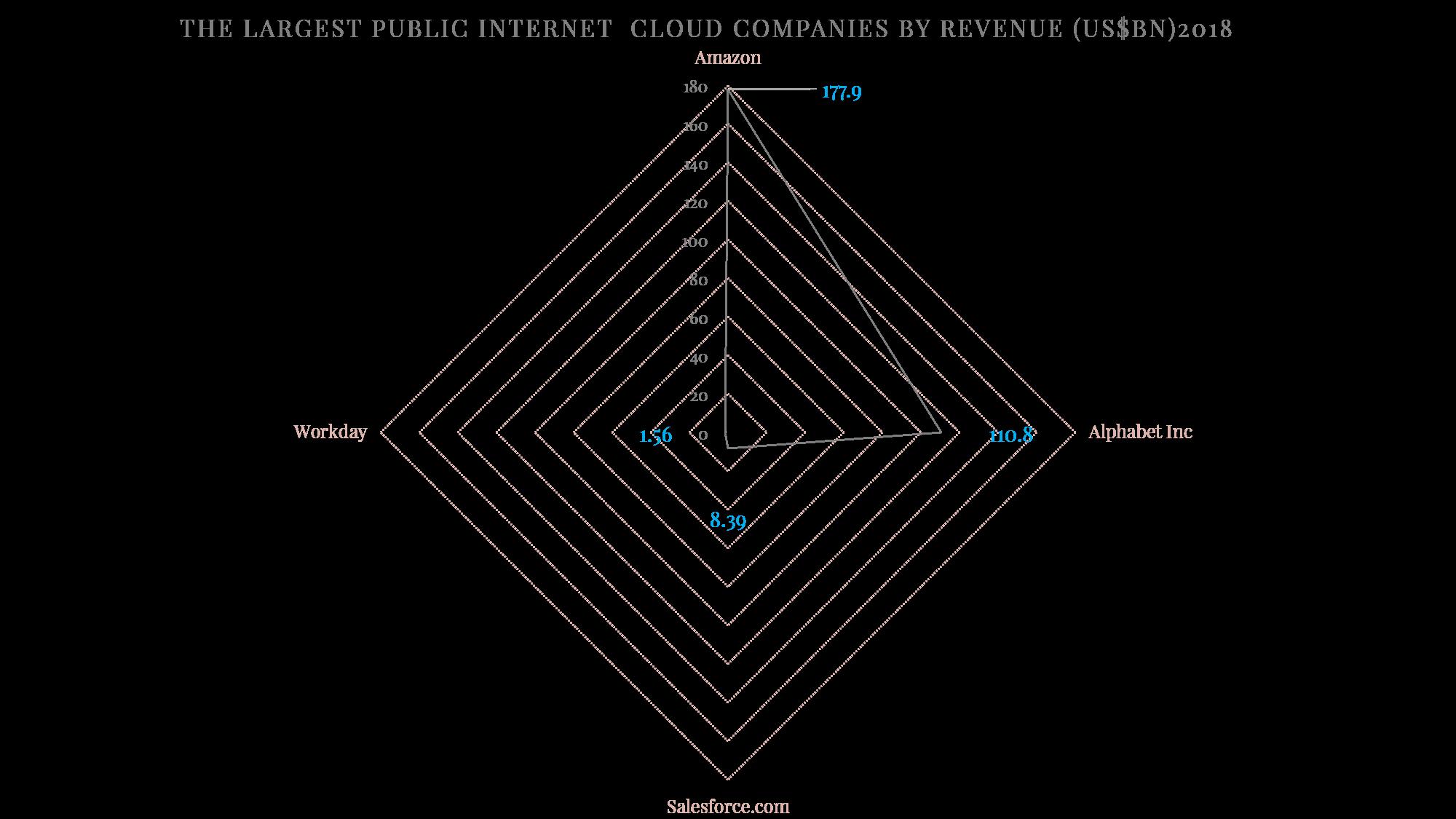 The Largest Public Internet Cloud Companies by Revenue.png