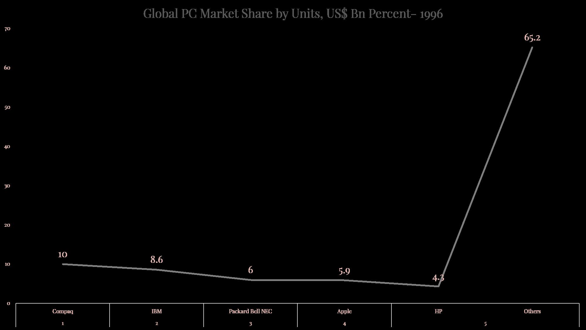 Global PC Sales 1996.png