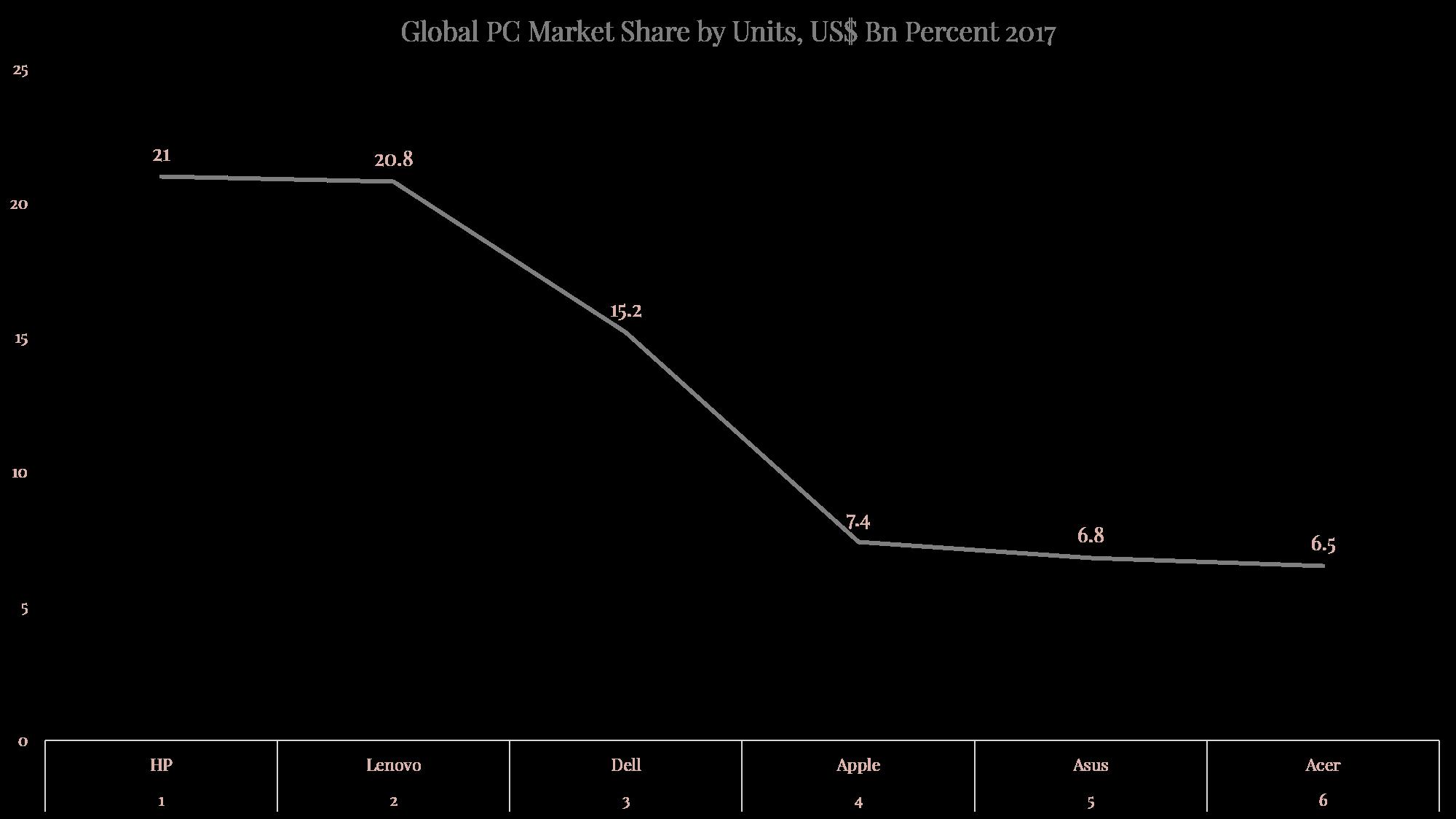 Global PC Sales 2017.png
