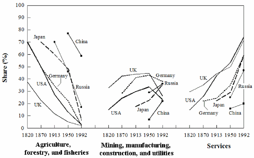 - Changes in the Economic Structure for Selected Countries.