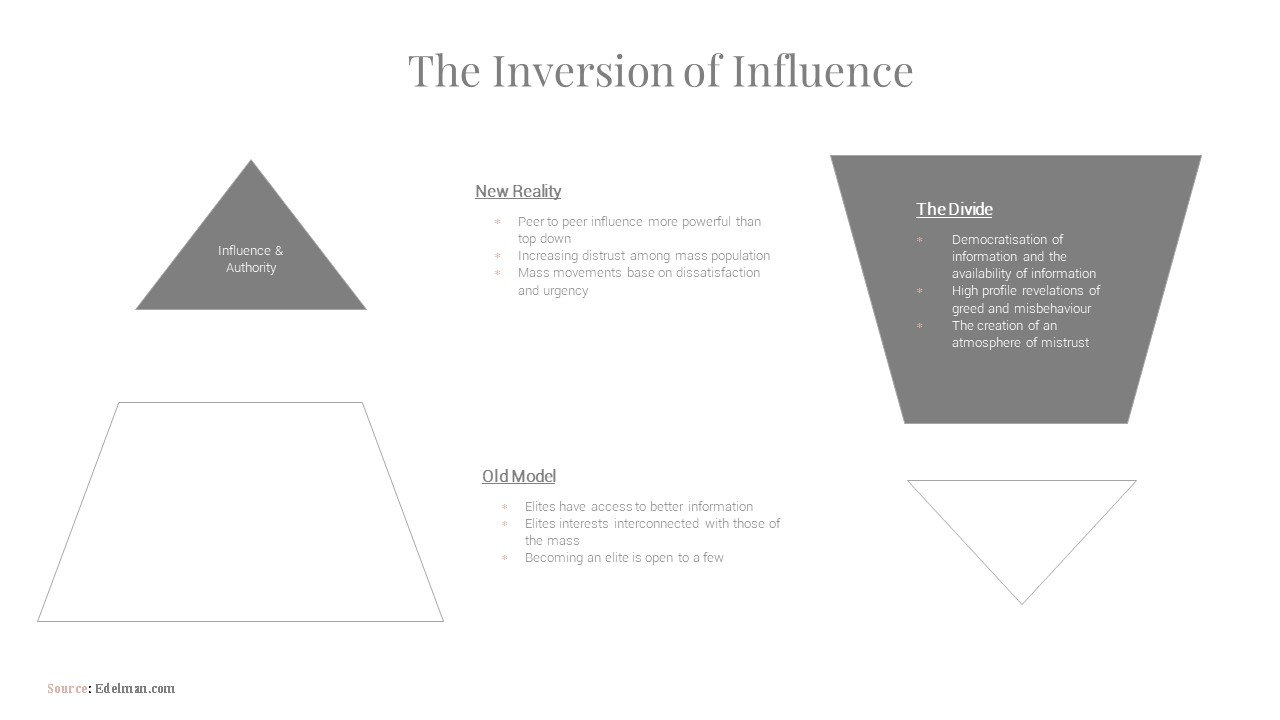 The inversion of influence .jpg