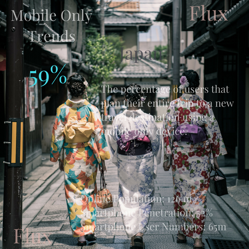 Online Marketplaces & Mobile Only Trends